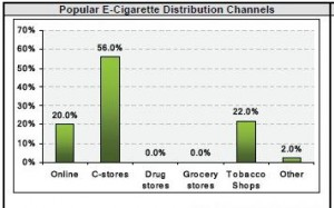 e cigarette channels 300x187 New Survey Finds Electronic Cigarettes Are Becoming an Important Business Niche